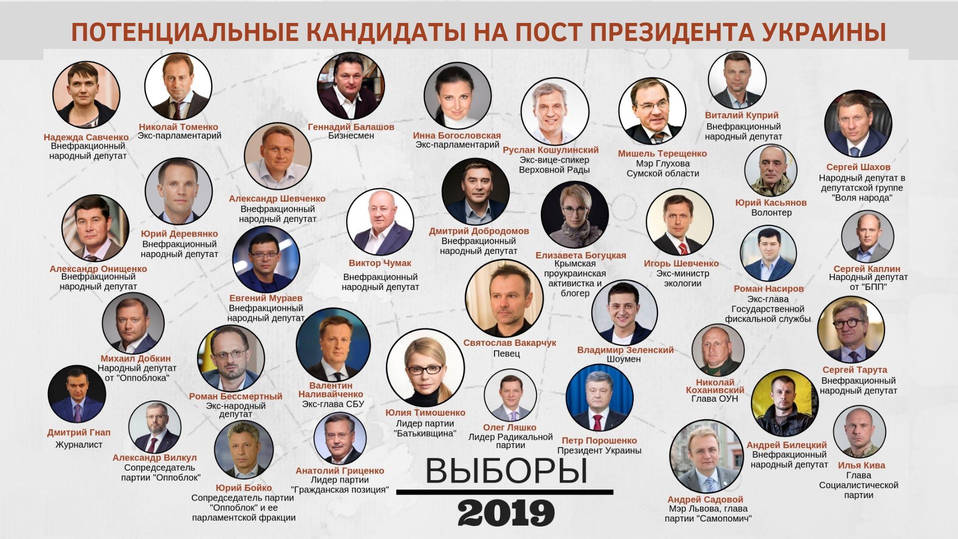 """Выборы президента Украины: тройка лидеров, рейтинг кандидатов, полный список, кто победит, правдивы ли рейтинги кандидатов"""""""
